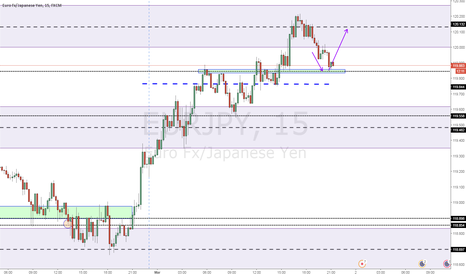 EURJPY: structure trade very nice