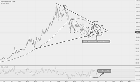 XAUUSD: Gold into potential inversion area!