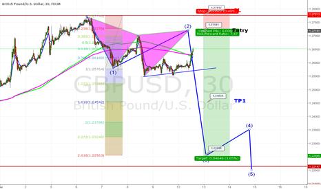 GBPUSD: NEW SETUP FOR GBP USD_SHORT