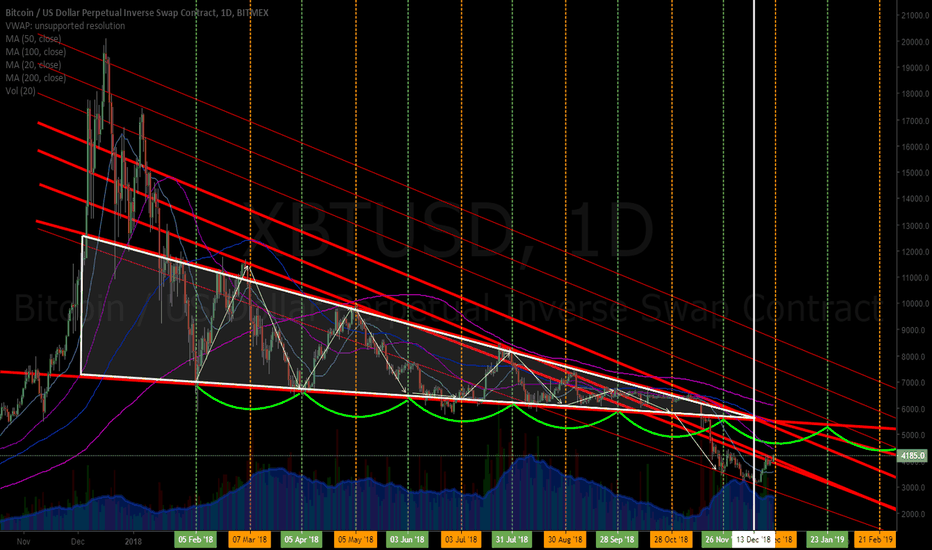XBTUSD: UPDATE BITCOIN (BTC) Daily Clearing TLs 50 MA next w Symmetry