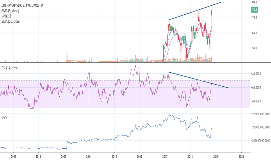 CHER_B: Huge divergence on the weekly chart