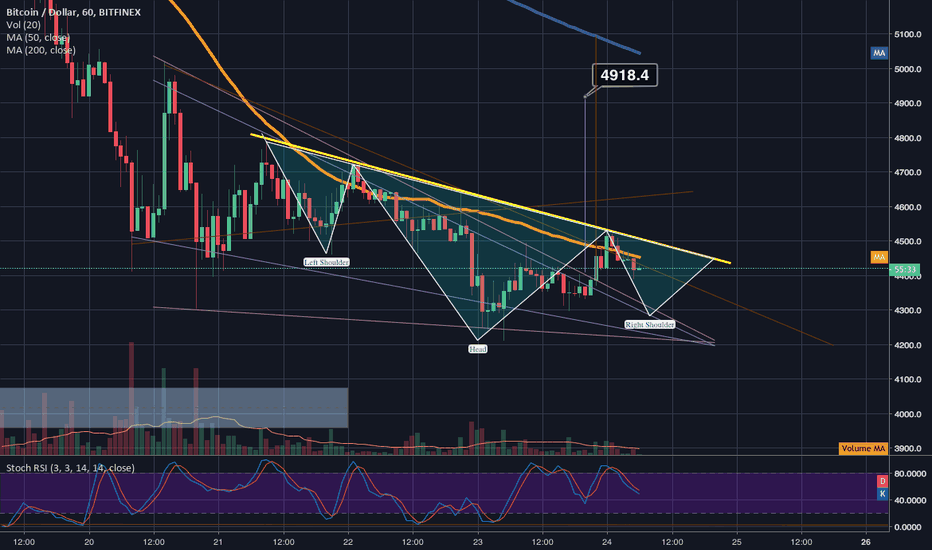 BTCUSD: potential inverted h&shoulders overlaid on top of falling wedge