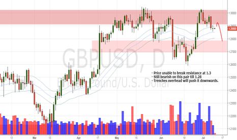 GBPUSD: GBP/USD Daily update (11/7/17)