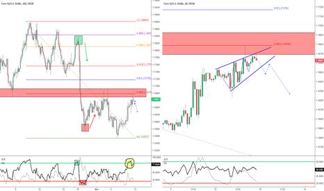 EURUSD: EUR/USD - Ritorno alla PRZ + Potenziale entrata Short!