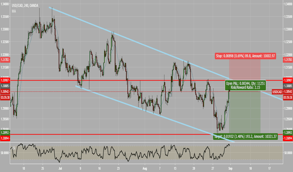 USDCAD: USDCAD Trend continuation