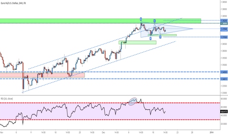 EURUSD: EURUSD - View before the FOMC decision
