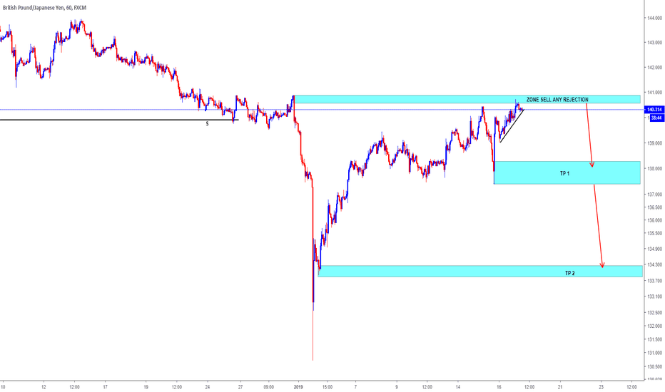 GBPJPY: GBPJPY= LOOKING FOR SELL