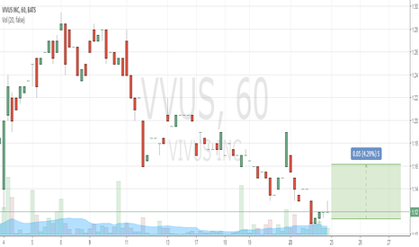 VVUS: Buy 1.11 Take Profit 1.15 Stop Loss 0.97