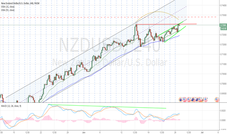 NZDUSD: A trade setup about to form, lets watch out closer