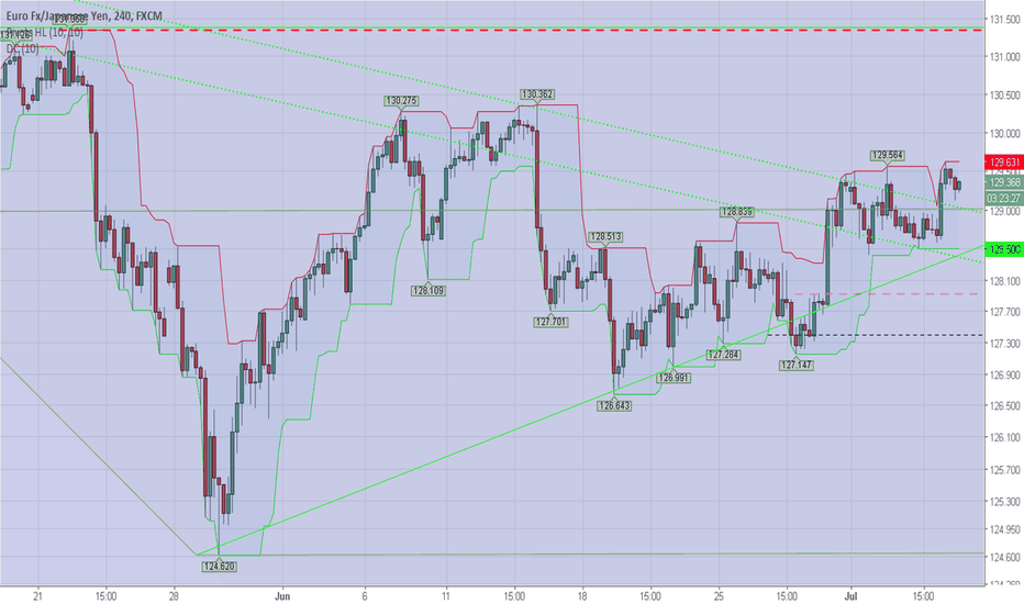 EURJPY: Got Through