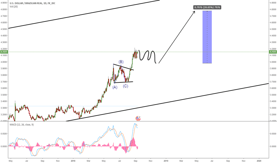 Usdbrl Potential Correction For One More Wave Up On Daily