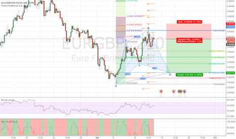 EURGBP: EURGBP: potential bullish cypher pattern