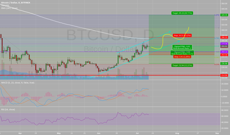 BTCUSD: Hedging my long