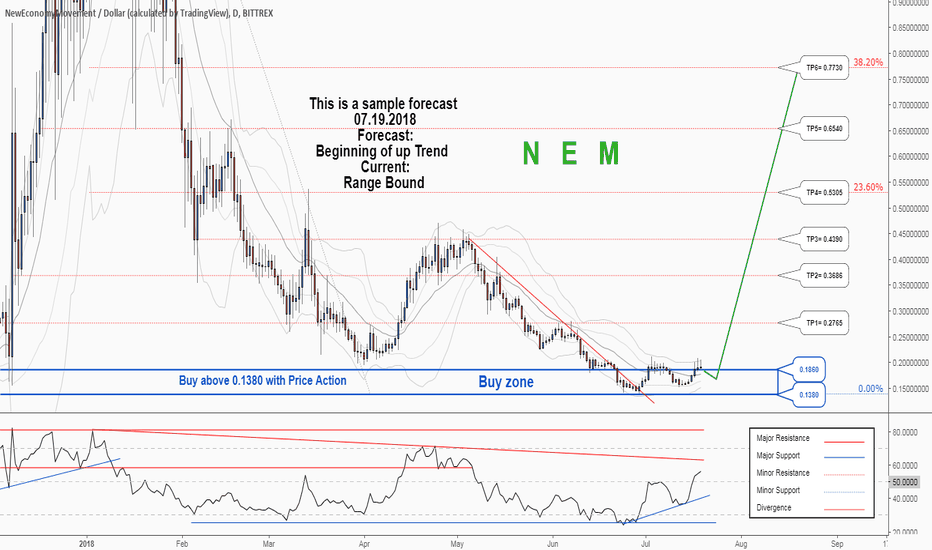 XEMUSD: There is a possibility for the beginning of uptrend in XEMUSD