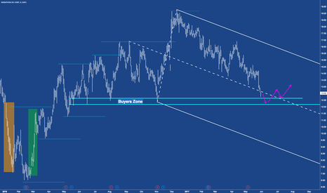 MRO: MRO - Into the buyers zone.