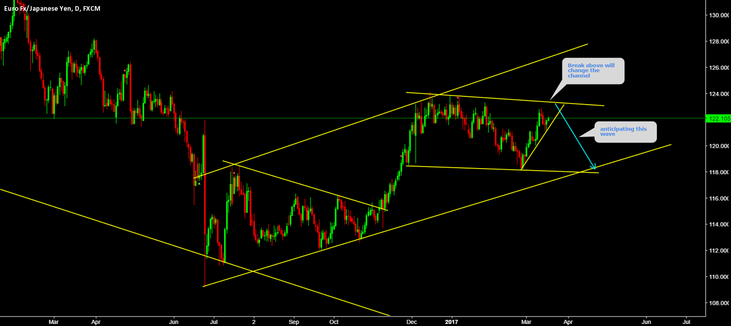 EURJPY Watch for sell at the top