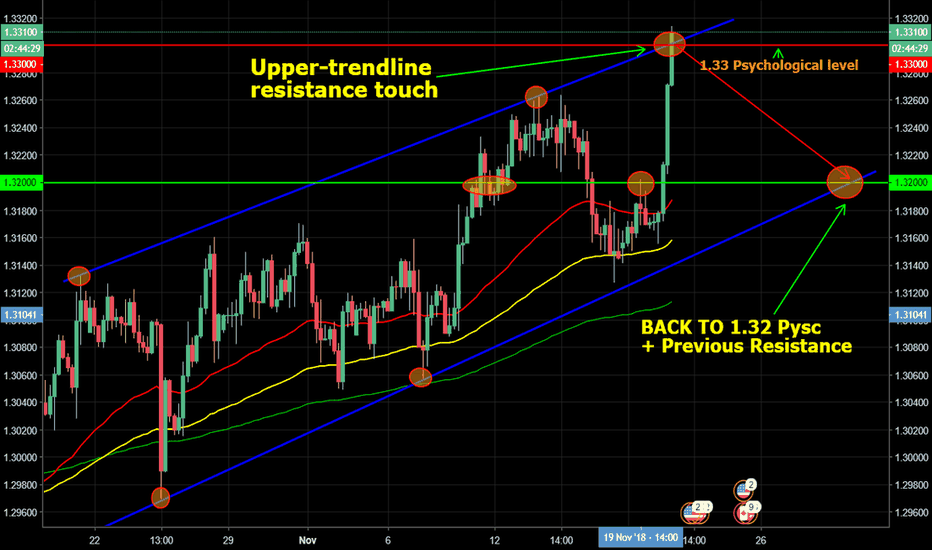 USDCAD: USD/CAD -At channel resistance + 1.33 Pysc level, drop incoming?