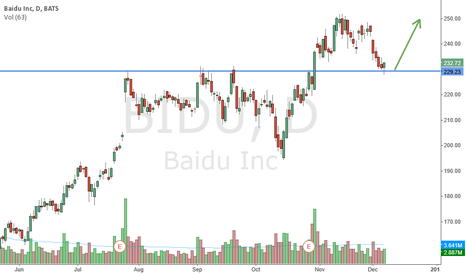 BIDU: Trade the China's Rally?
