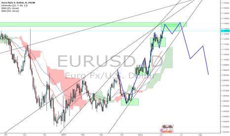 EURUSD: eurusd 1d