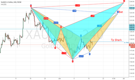 XAUUSD: Harmounic in gold if touch channel
