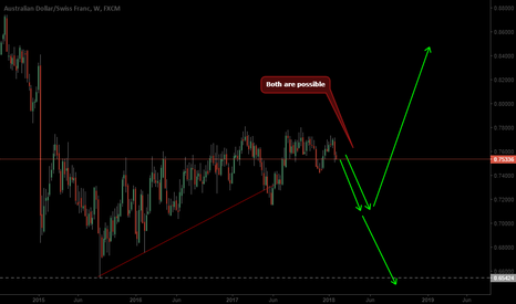 AUDCHF: Short For a While
