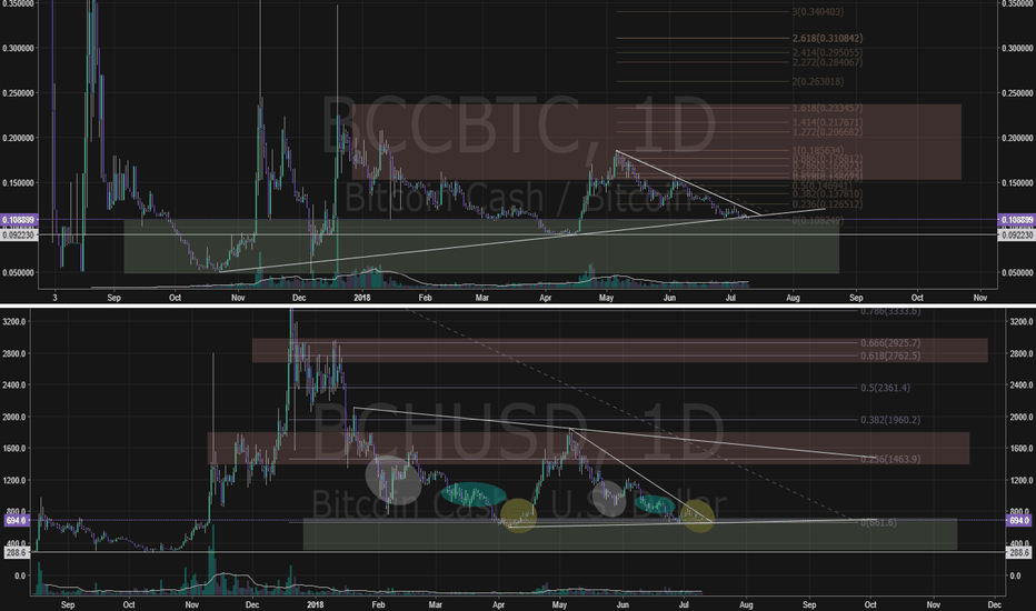 BCHUSD: BCH at supports