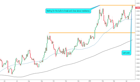 GBPUSD: Will The GBPUSD Break Through Resistance?