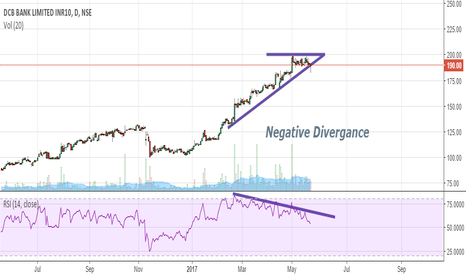 DCBBANK: Have a look!! on DCB Bank perfect for shorting...