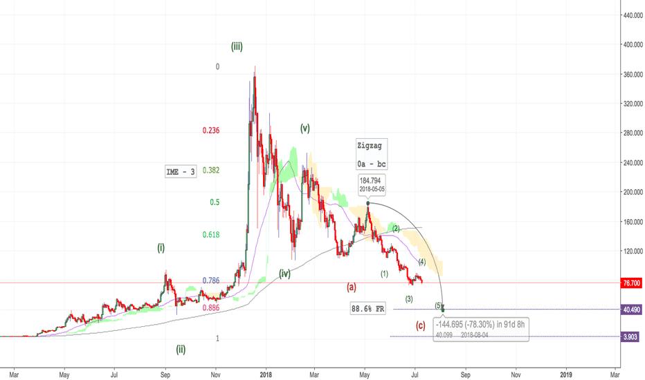 LTCUSD: LTC - USD - Short to $40 - Tradecoinplus