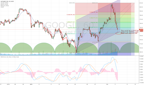 GOOGL: GOOGL countertrend trade