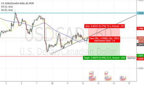 USDCAD: USDCAD Short Position (1Hr Timeframe)