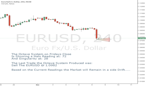 EURUSD: Current Market Conditions on the EURUSD