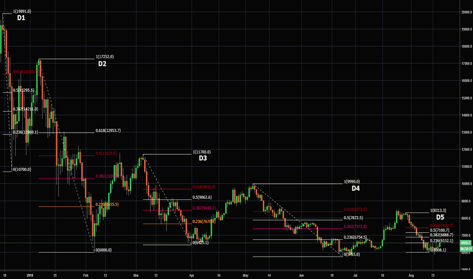 BTCUSD: Making A Case For The Perma-Bull (Mid-Term Scenario)