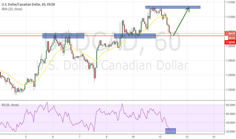 USDCAD: USDCAD TESTING SUPPORT