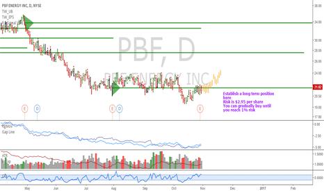 PBF: PBF: Potential start of the up move here