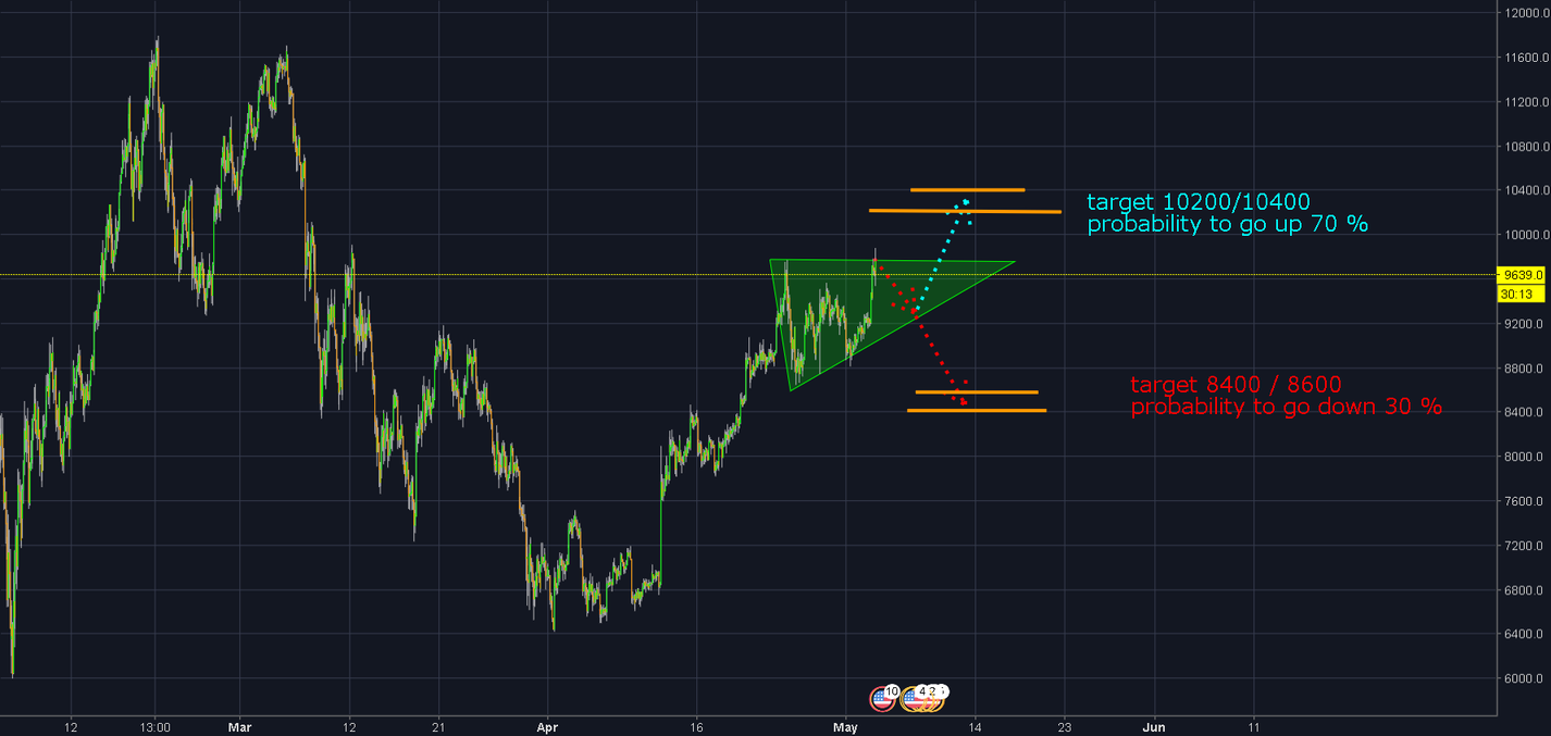 asending triangle ! ! ! target 10400 ! ! !