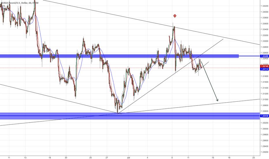 GBPUSD: GBPUSD potential short