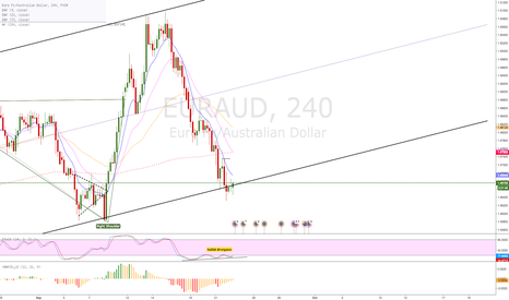 EURAUD: EUR/AUD 4H bullish divergance