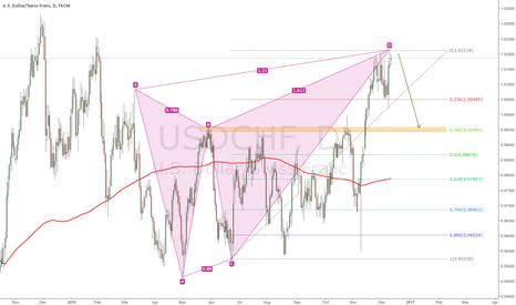 USDCHF: Bearish Butterfly Pattern on USDCHF