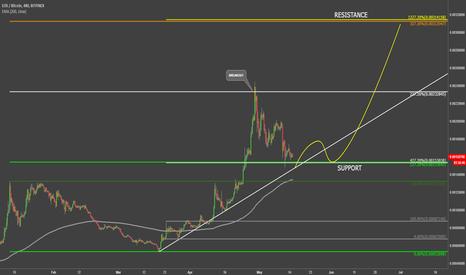 EOSBTC: EOS vs Bitcoin Another x2 Move