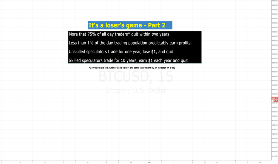 BTCUSD: 99% of day traders consistently lose money (educational)