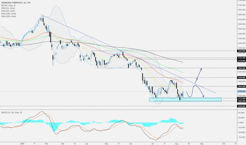 SHCOMP: Shanghai Composite - Daily - Recovery to the downside line?