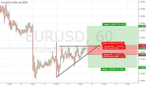 EURUSD: EURUSD SHORT OR LONG