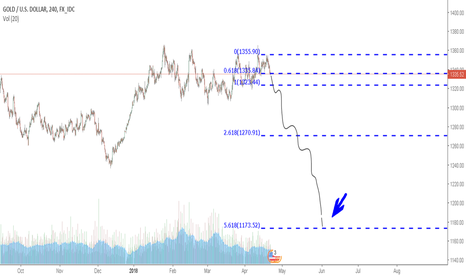XAUUSD: Shorting Gold for a targeting price of 1172 before May 30