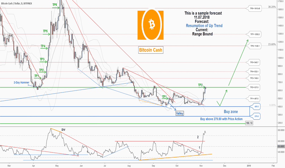 BCHUSD: There is a possibility for the beginning of an uptrend in BCHUSD