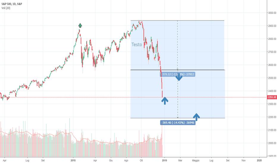 SPX: Sp 500 un modo  semplice di interpretare il mercatp