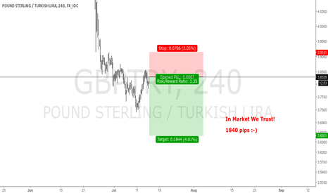 GBPTRY: GBPTRY - 4H STRONG SHORT