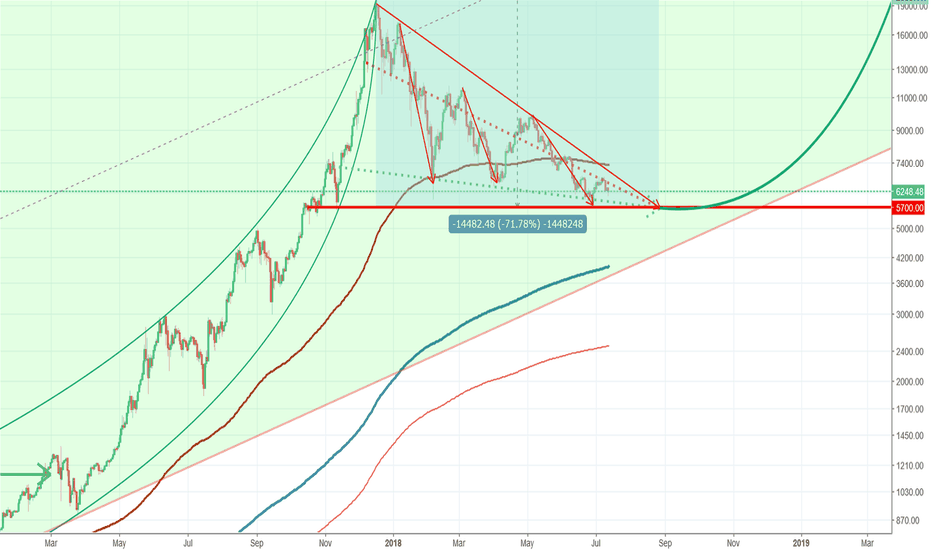 BTCUSD: btcusd $5700 would be the dip buttom