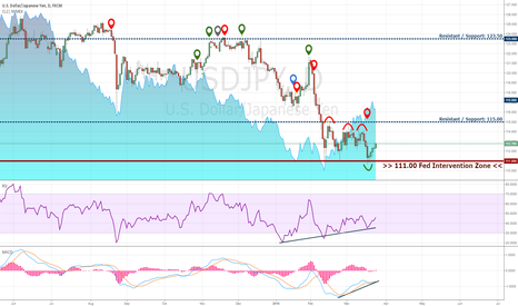 USDJPY: USDJPY 2016 Beyond the Daily Chart