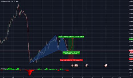 GBPCHF: Short term buy